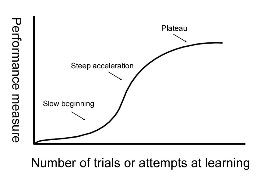 A learning curve graphic